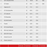 Saison 194950 Tabelle Herren