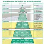 Trainerpyramide